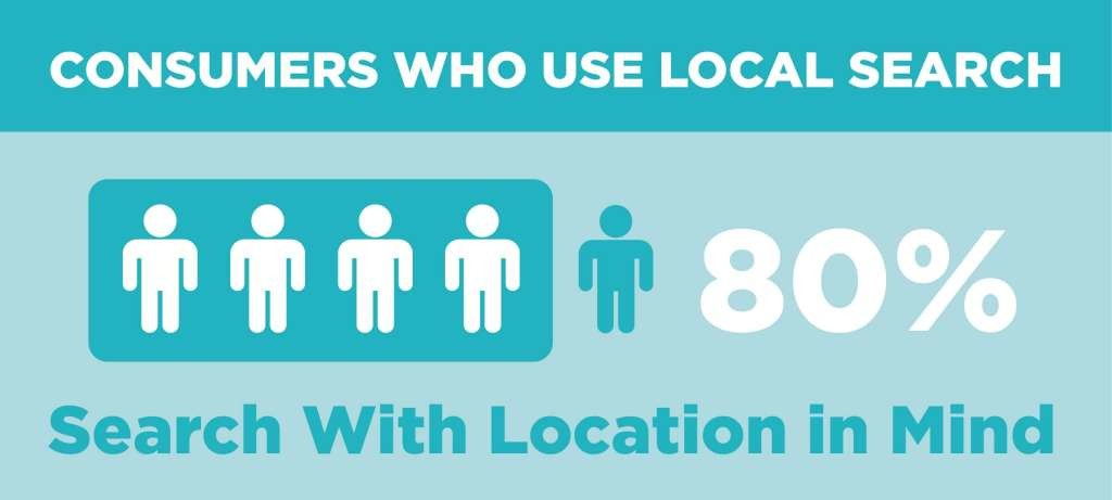 Consumers Who Use Local Search