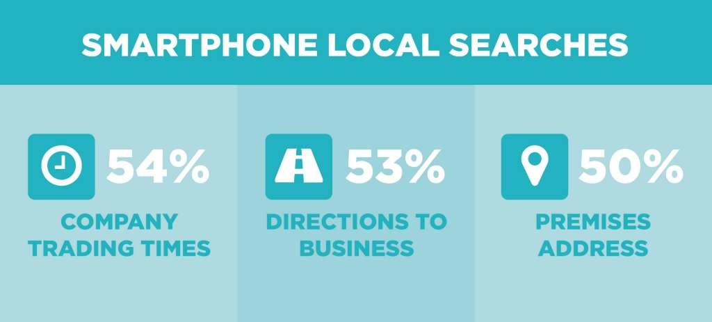 Smartphone Local Search Queries
